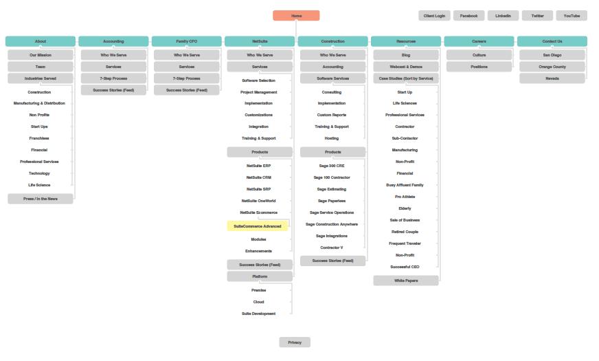 Sitemap-of-Website